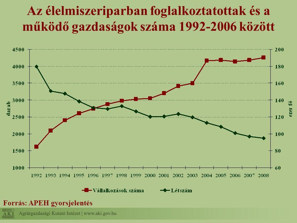 Az élelmiszeriparban foglalkoztatottak és a működő gazdaságok száma 1992-2006 között Forrás: APEH gyorsjelentés