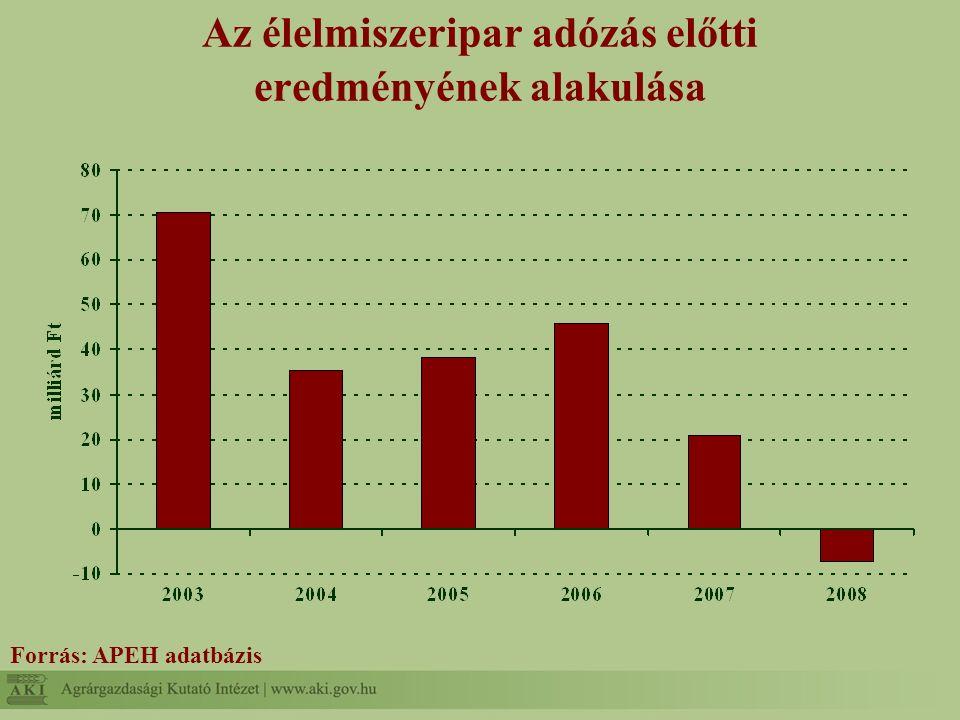 Az élelmiszeripar adózás előtti eredményének alakulása Forrás: APEH adatbázis