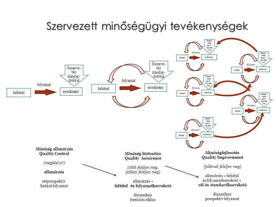 Szervezett minőségügyi tevékenységek feltétel eredmény folyamat Össze- vetés stan- dardok -kal feltétel eredmény folyamat feltétel eredmény folyamat feltétel eredmény folyamat feltétel eredmény folyamat feltétel eredmény folyamat Összeve- tés standar- dokkal feltétel eredmény folyamat Összeve- tés standar- dokkal Össze- vetés stan- dardok -kal Minőségfejlesztés Quality Improvement (jobbnak feleljen meg) ellenőrzés + feltétel és folyamatkorrekció + cél és standardkorrekció dinamikus prospektív folyamat Minőség biztosítás Quality Assurence (több feleljen meg, jobban feleljen meg) ellenőrzés + feltétel és folyamatkorrekció dinamikus iterációs ciklus Minőség ellenőrzés Quality Control (megfelel-e ) ellenőrzés retprospektív hatású folyamat