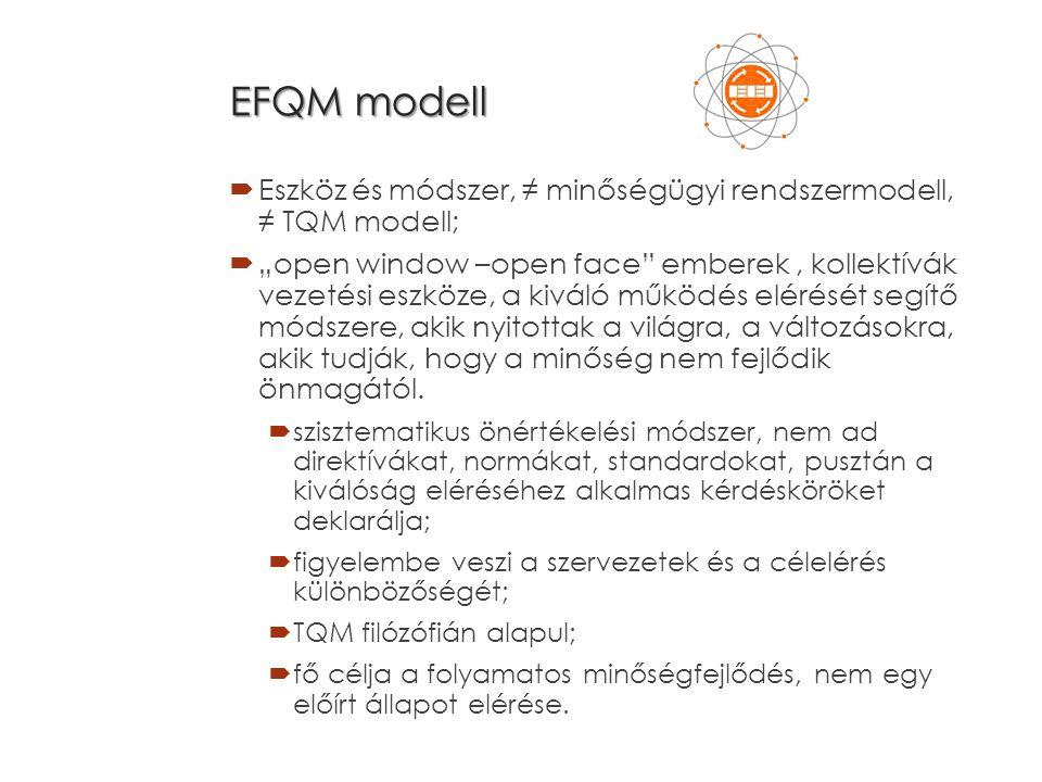 """EFQM modell  Eszköz és módszer, ≠ minőségügyi rendszermodell, ≠ TQM modell;  """"open window –open face emberek, kollektívák vezetési eszköze, a kiváló működés elérését segítő módszere, akik nyitottak a világra, a változásokra, akik tudják, hogy a minőség nem fejlődik önmagától."""