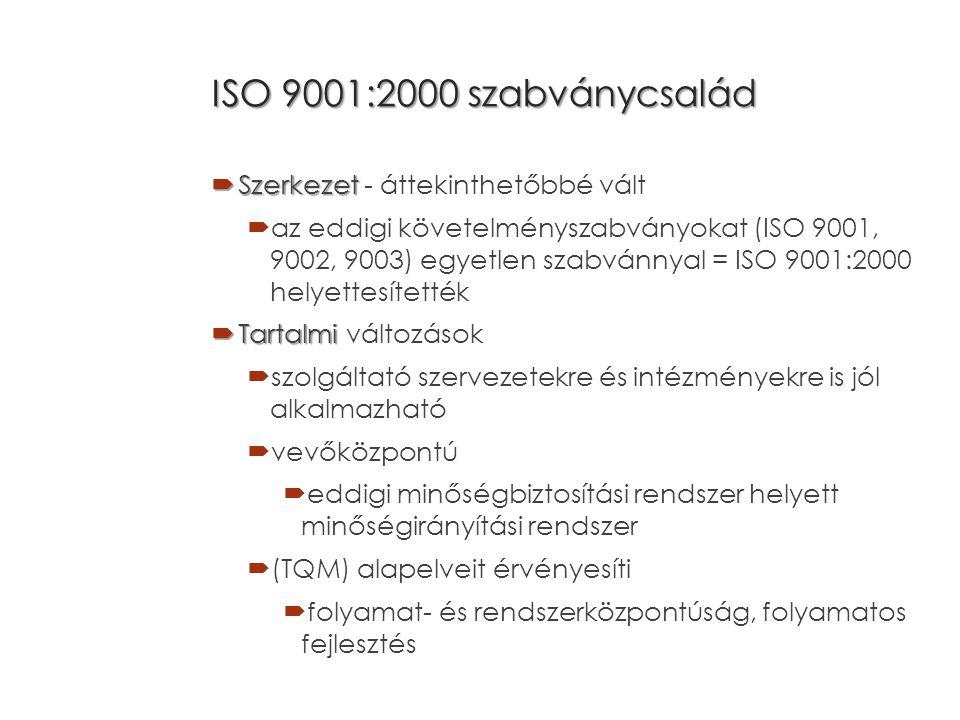 ISO 9001:2000 szabványcsalád  Szerkezet  Szerkezet - áttekinthetőbbé vált  az eddigi követelményszabványokat (ISO 9001, 9002, 9003) egyetlen szabvánnyal = ISO 9001:2000 helyettesítették  Tartalmi  Tartalmi változások  szolgáltató szervezetekre és intézményekre is jól alkalmazható  vevőközpontú  eddigi minőségbiztosítási rendszer helyett minőségirányítási rendszer  (TQM) alapelveit érvényesíti  folyamat- és rendszerközpontúság, folyamatos fejlesztés