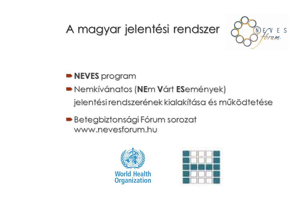 A magyar jelentési rendszer  NEVES program  Nemkívánatos ( NE m V árt ES emények) jelentési rendszerének kialakítása és működtetése  Betegbiztonsági Fórum sorozat www.nevesforum.hu
