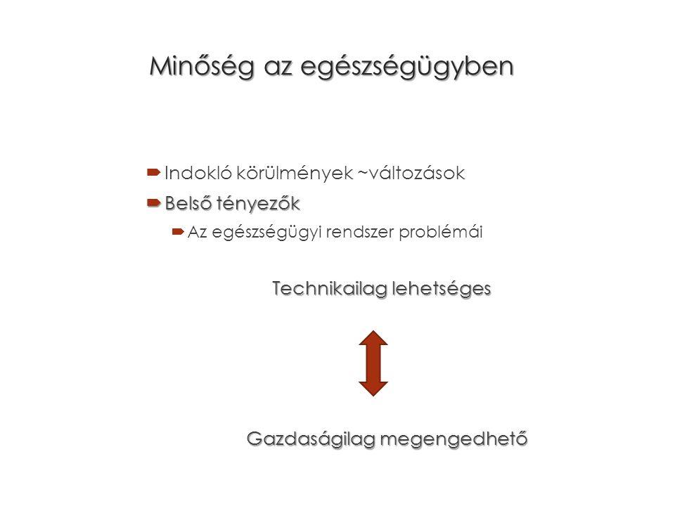 Szervezett minőségügyi tevékenységek feltétel eredmény folyamat Össze- vetés stan- dardok -kal feltétel eredmény folyamat feltétel eredmény folyamat feltétel eredmény folyamat feltétel eredmény folyamat feltétel eredmény folyamat Összeve- tés standar- dokkal feltétel eredmény folyamat Összeve- tés standar- dokkal Össze- vetés stan- dardok -kal Minőségfejlesztés Quality Improvement (jobbnak feleljen meg) ellenőrzés + feltétel és folyamatkorrekció + cél és standardkorrekció dinamikus prospektív folyamat Minőség biztosítás Quality Assurence (több feleljen meg, jobban feleljen meg) ellenőrzés + feltétel és folyamatkorrekció dinamikus iterációs ciklus Minőség ellenőrzés Quality Control (megfelel-e?) ellenőrzés retprospektív hatású folyamat
