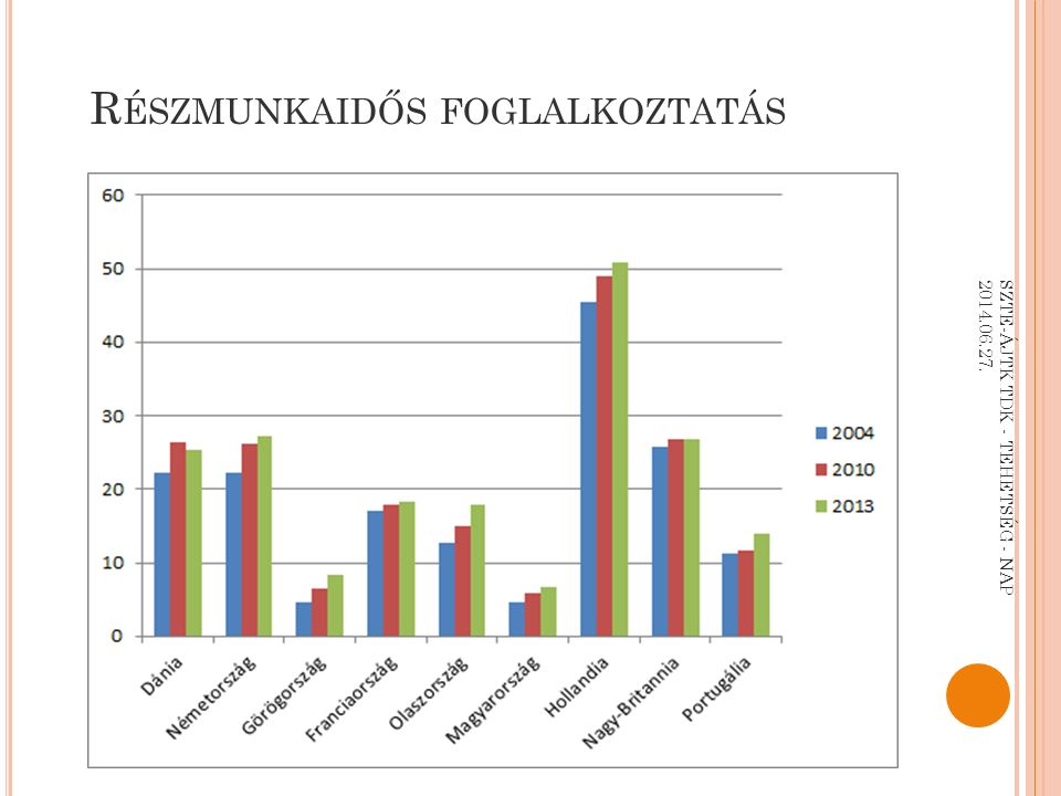 R ÉSZMUNKAIDŐS FOGLALKOZTATÁS SZTE-ÁJTK TDK - TEHETSÉG - NAP 2014.06.27.