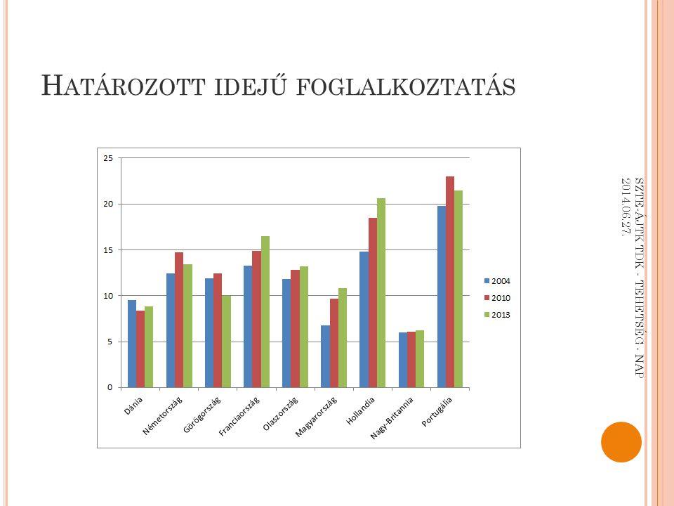 H ATÁROZOTT IDEJŰ FOGLALKOZTATÁS SZTE-ÁJTK TDK - TEHETSÉG - NAP 2014.06.27.