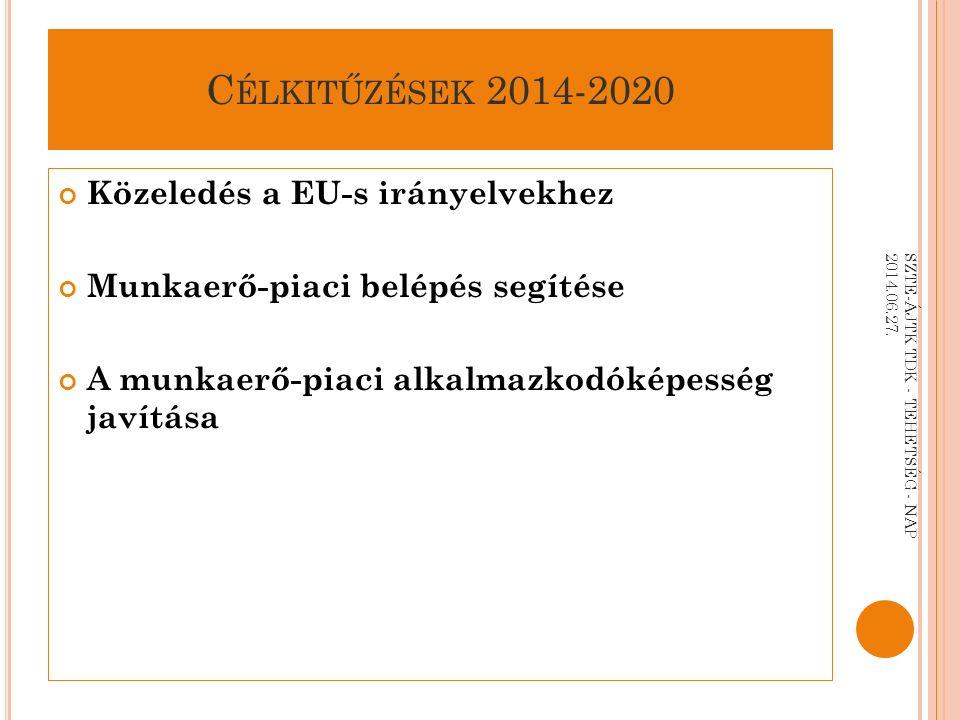 C ÉLKITŰZÉSEK 2014-2020 Közeledés a EU-s irányelvekhez Munkaerő-piaci belépés segítése A munkaerő-piaci alkalmazkodóképesség javítása SZTE-ÁJTK TDK - TEHETSÉG - NAP 2014.06.27.