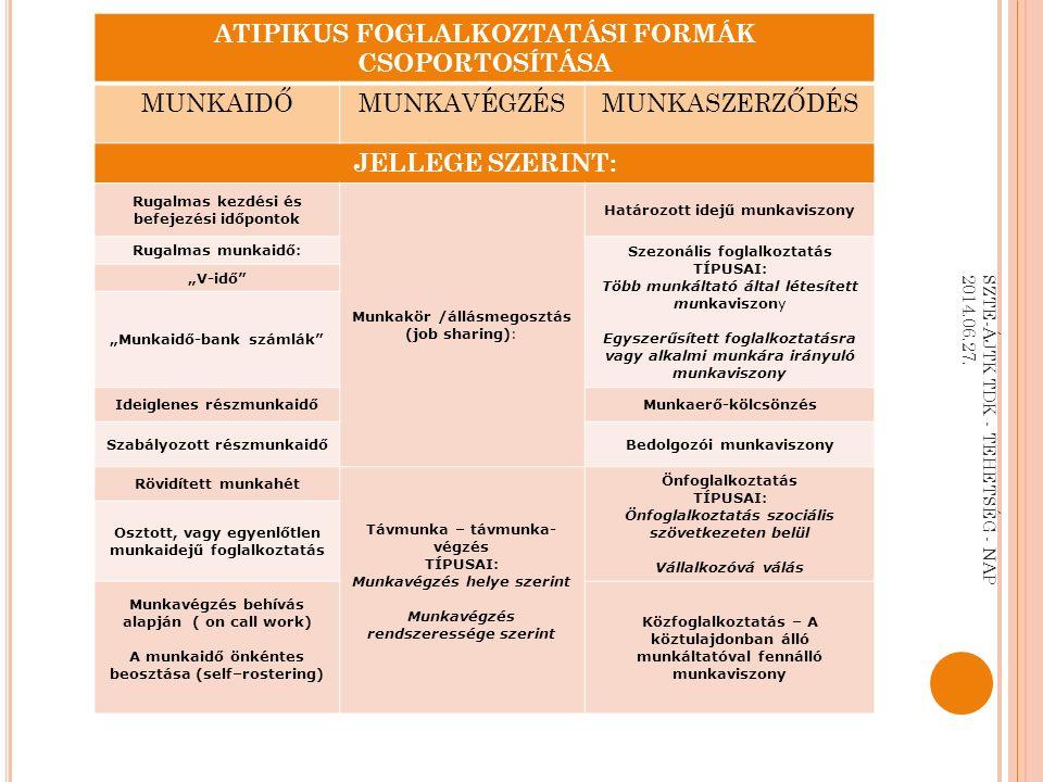 """ATIPIKUS FOGLALKOZTATÁSI FORMÁK CSOPORTOSÍTÁSA MUNKAIDŐMUNKAVÉGZÉSMUNKASZERZŐDÉS JELLEGE SZERINT: Rugalmas kezdési és befejezési időpontok Munkakör /állásmegosztás (job sharing): Határozott idejű munkaviszony Rugalmas munkaidő: Szezonális foglalkoztatás TÍPUSAI: Több munkáltató által létesített munkaviszony Egyszerűsített foglalkoztatásra vagy alkalmi munkára irányuló munkaviszony """"V-idő """"Munkaidő-bank számlák Ideiglenes részmunkaidőMunkaerő-kölcsönzés Szabályozott részmunkaidőBedolgozói munkaviszony Rövidített munkahét Távmunka – távmunka- végzés TÍPUSAI: Munkavégzés helye szerint Munkavégzés rendszeressége szerint Önfoglalkoztatás TÍPUSAI: Önfoglalkoztatás szociális szövetkezeten belül Vállalkozóvá válás Osztott, vagy egyenlőtlen munkaidejű foglalkoztatás Munkavégzés behívás alapján ( on call work) A munkaidő önkéntes beosztása (self–rostering) Közfoglalkoztatás – A köztulajdonban álló munkáltatóval fennálló munkaviszony SZTE-ÁJTK TDK - TEHETSÉG - NAP 2014.06.27."""