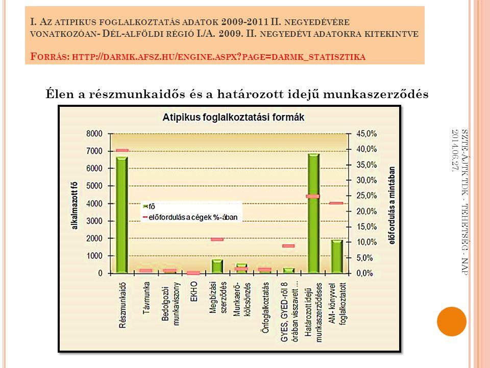 I. A Z ATIPIKUS FOGLALKOZTATÁS ADATOK 2009-2011 II.