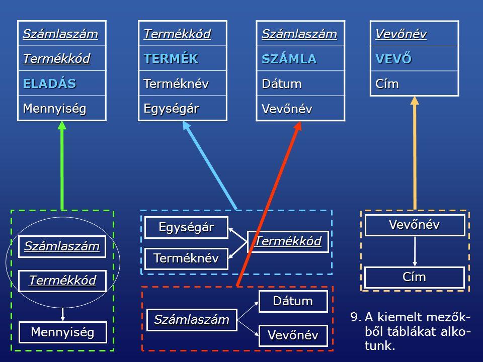 Számlaszám Termékkód Mennyiség Termékkód Egységár Terméknév Számlaszám Dátum Vevőnév Vevőnév Cím 9.A kiemelt mezők- ből táblákat alko- tunk.