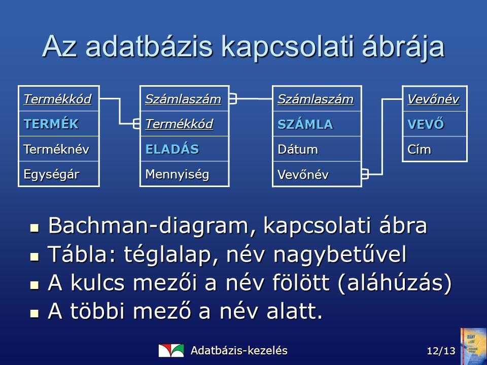 Adatbázis-kezelés 12/13 Az adatbázis kapcsolati ábrája Bachman-diagram, kapcsolati ábra Bachman-diagram, kapcsolati ábra Tábla: téglalap, név nagybetűvel Tábla: téglalap, név nagybetűvel A kulcs mezői a név fölött (aláhúzás) A kulcs mezői a név fölött (aláhúzás) A többi mező a név alatt.