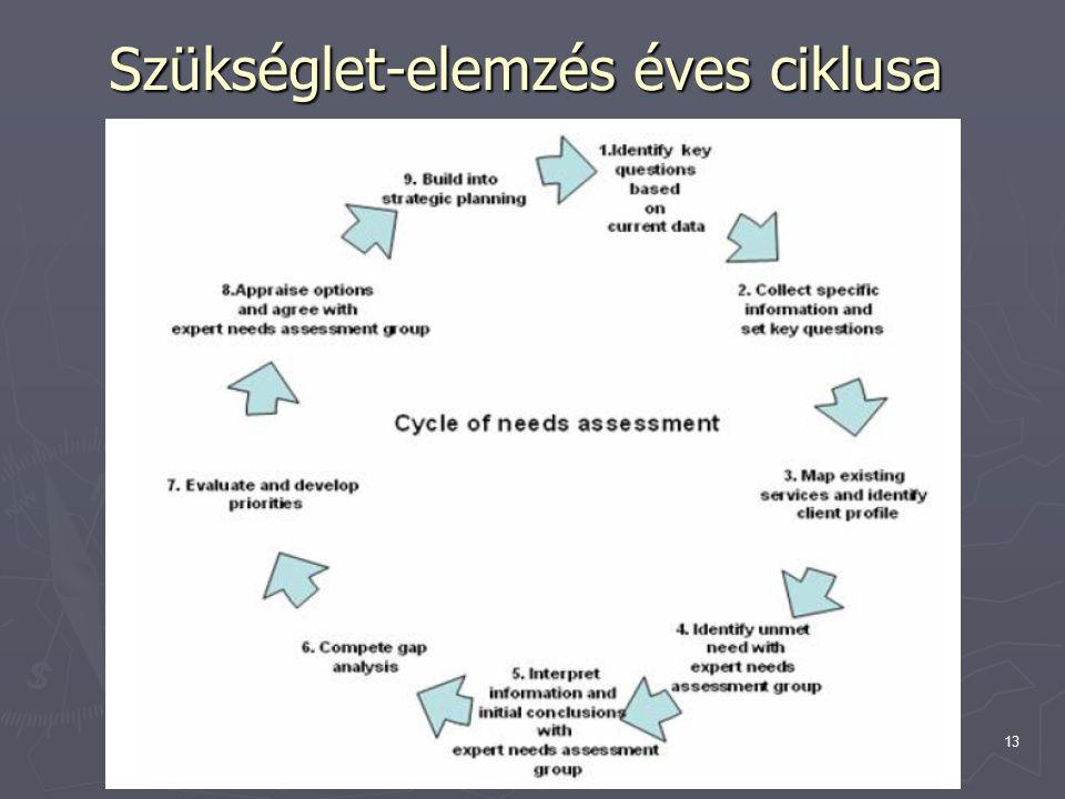 Topolánszky Ákos13 Szükséglet-elemzés éves ciklusa
