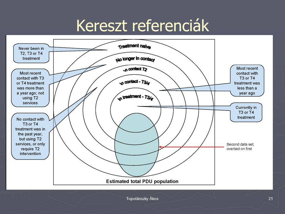 Topolánszky Ákos21 Kereszt referenciák