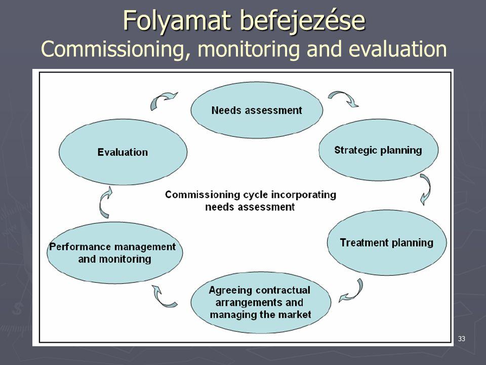 Topolánszky Ákos33 Folyamat befejezése Folyamat befejezése Commissioning, monitoring and evaluation