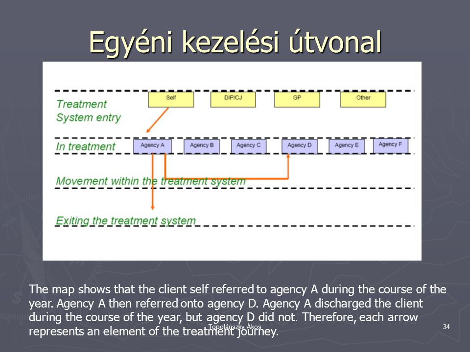 Topolánszky Ákos34 Egyéni kezelési útvonal The map shows that the client self referred to agency A during the course of the year.