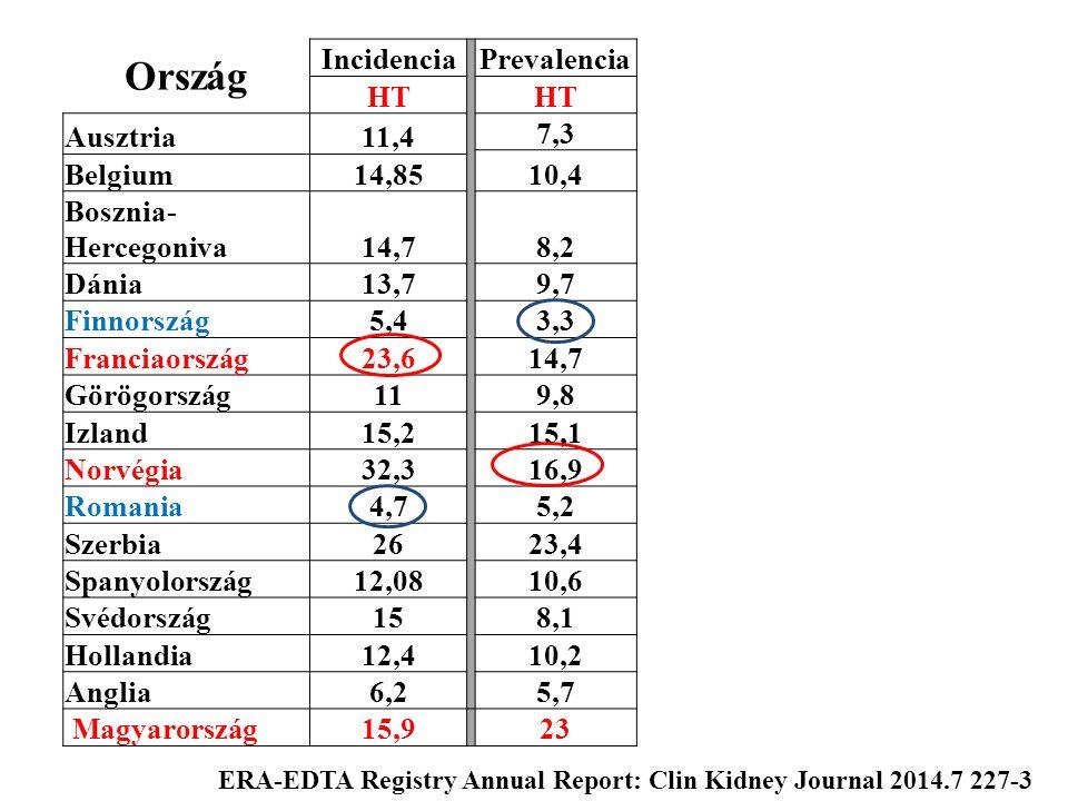 Ország Incidencia Prevalencia HT Ausztria11,4 7,3 10,4 Belgium14,85 Bosznia- Hercegoniva14,78,2 Dánia13,79,7 Finnország5,43,3 Franciaország23,614,7 Gö