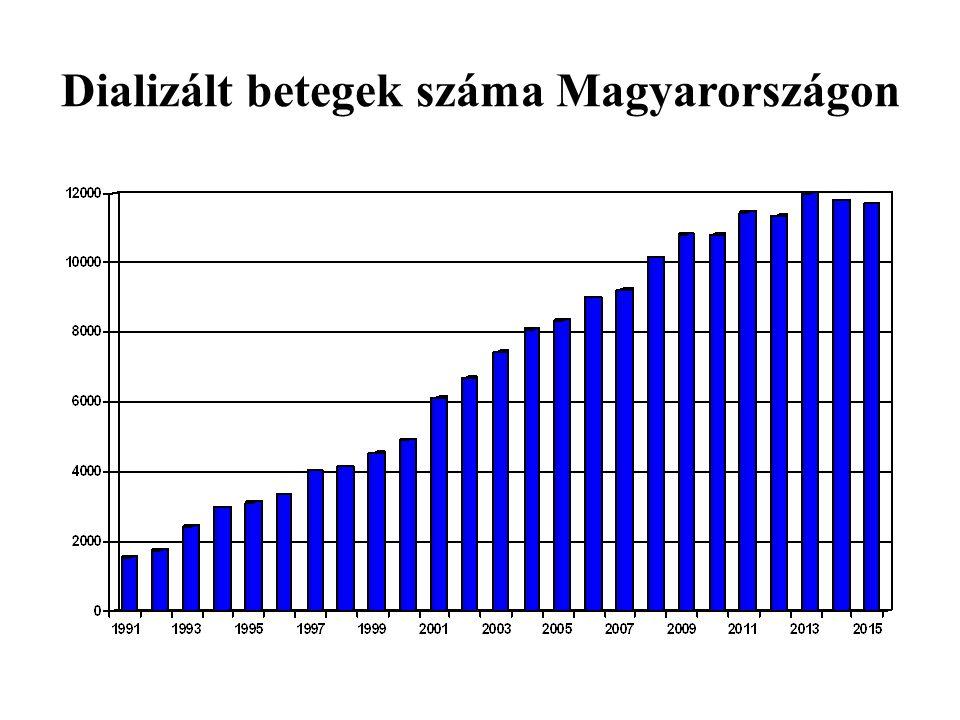 Dializált betegek száma Magyarországon
