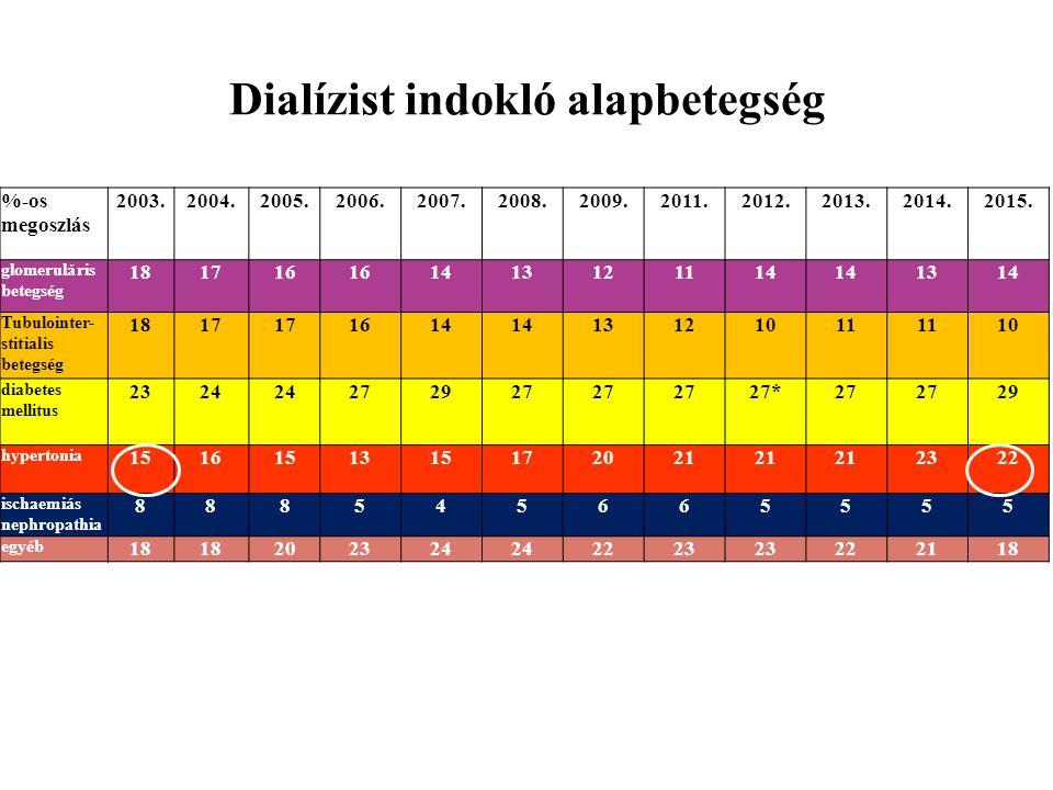 Dialízist indokló alapbetegség %-os megoszlás 2003.2004.2005.2006.2007.2008.2009.2011.2012.2013.2014.2015. glomeruláris betegség 181716 1413121114 131