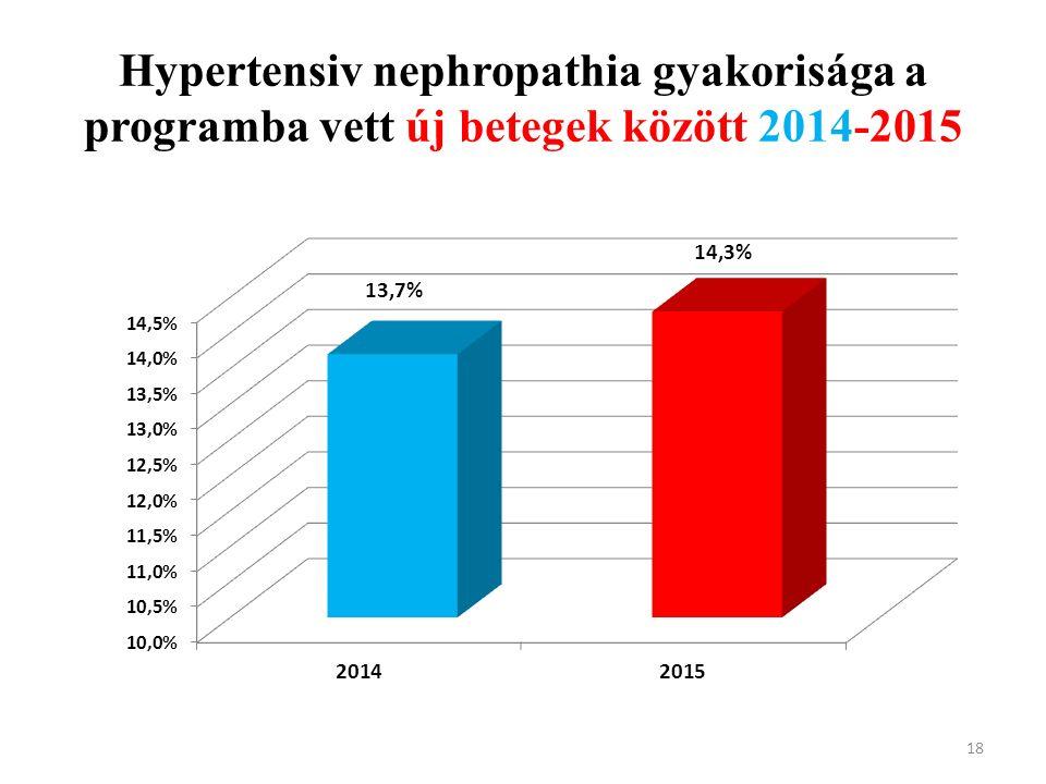Hypertensiv nephropathia gyakorisága a programba vett új betegek között 2014-2015 18