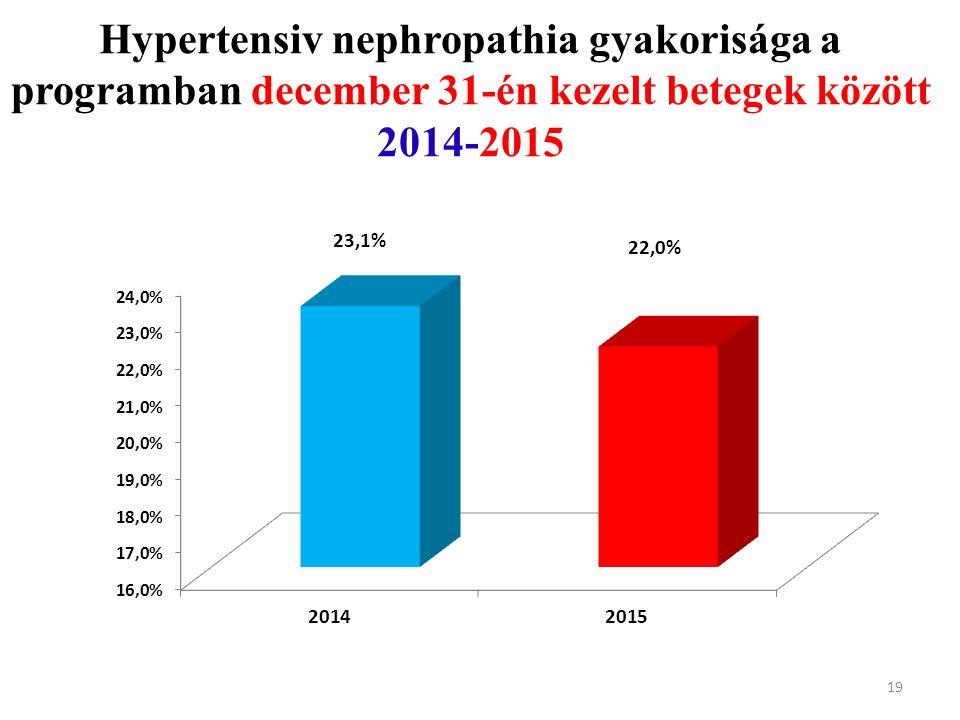 Hypertensiv nephropathia gyakorisága a programban december 31-én kezelt betegek között 2014-2015 19