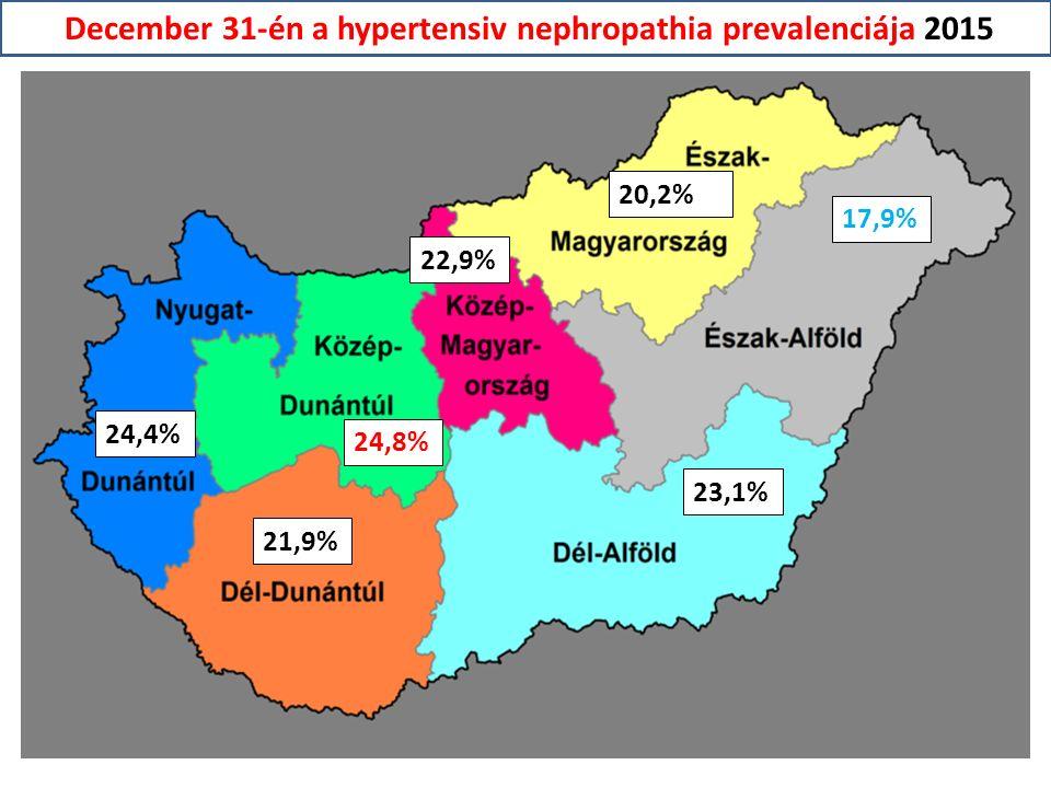 20,2% 17,9% 23,1% 22,9% 24,8% 21,9% 24,4% December 31-én a hypertensiv nephropathia prevalenciája 2015