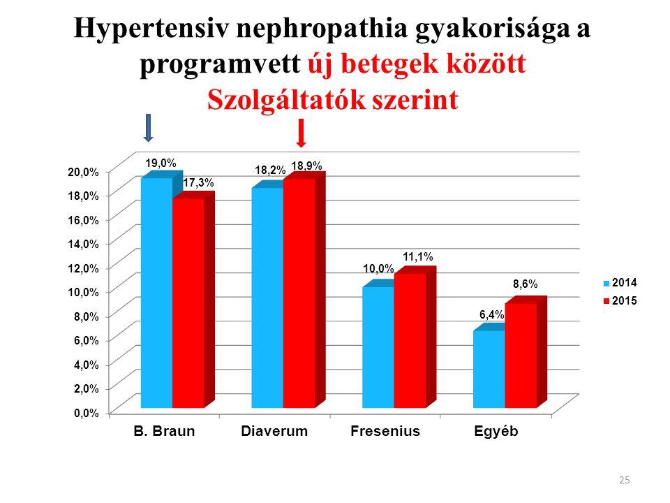 Hypertensiv nephropathia gyakorisága a programvett új betegek között Szolgáltatók szerint 25