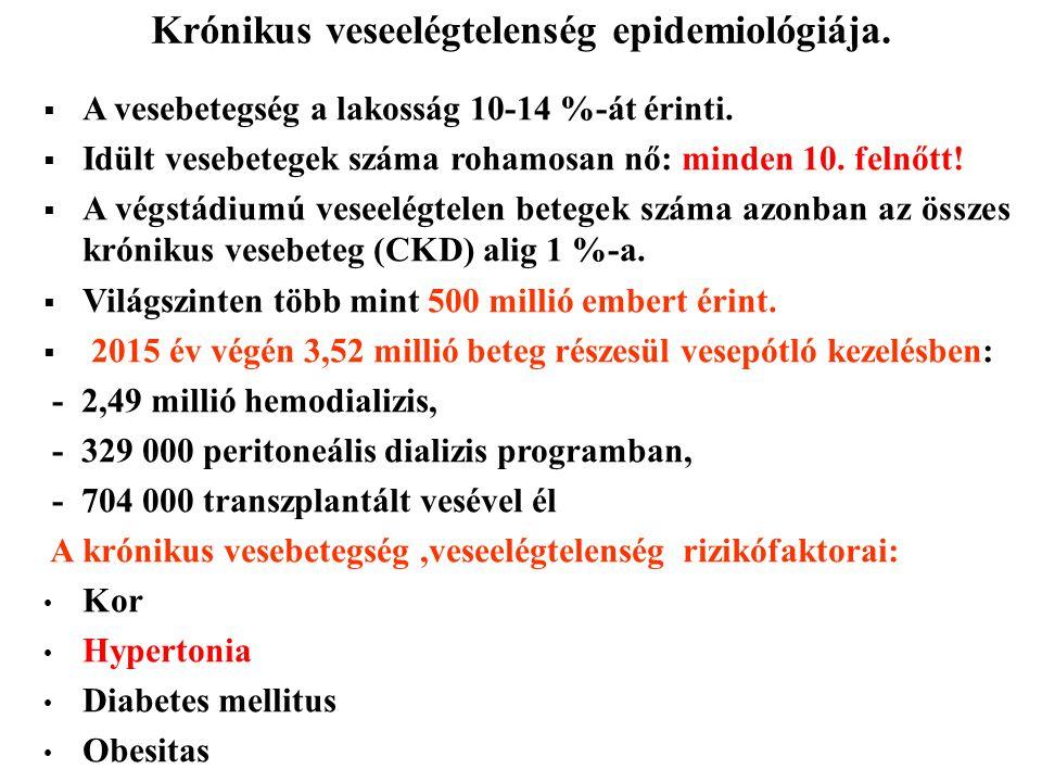 Ország Incidencia Prevalencia HT Ausztria11,4 7,3 10,4 Belgium14,85 Bosznia- Hercegoniva14,78,2 Dánia13,79,7 Finnország5,43,3 Franciaország23,614,7 Görögország119,8 Izland15,215,1 Norvégia32,316,9 Romania4,75,2 Szerbia2623,4 Spanyolország12,0810,6 Svédország158,1 Hollandia12,410,2 Anglia6,25,7 Magyarország15,923 ERA-EDTA Registry Annual Report: Clin Kidney Journal 2014.7 227-3