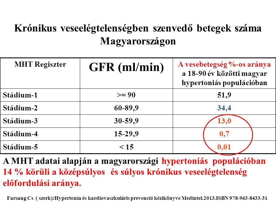 Krónikus veseelégtelenségben szenvedő betegek száma Magyarországon MHT Regiszter GFR (ml/min) A vesebetegség %-os aránya a 18-90 év közötti magyar hyp
