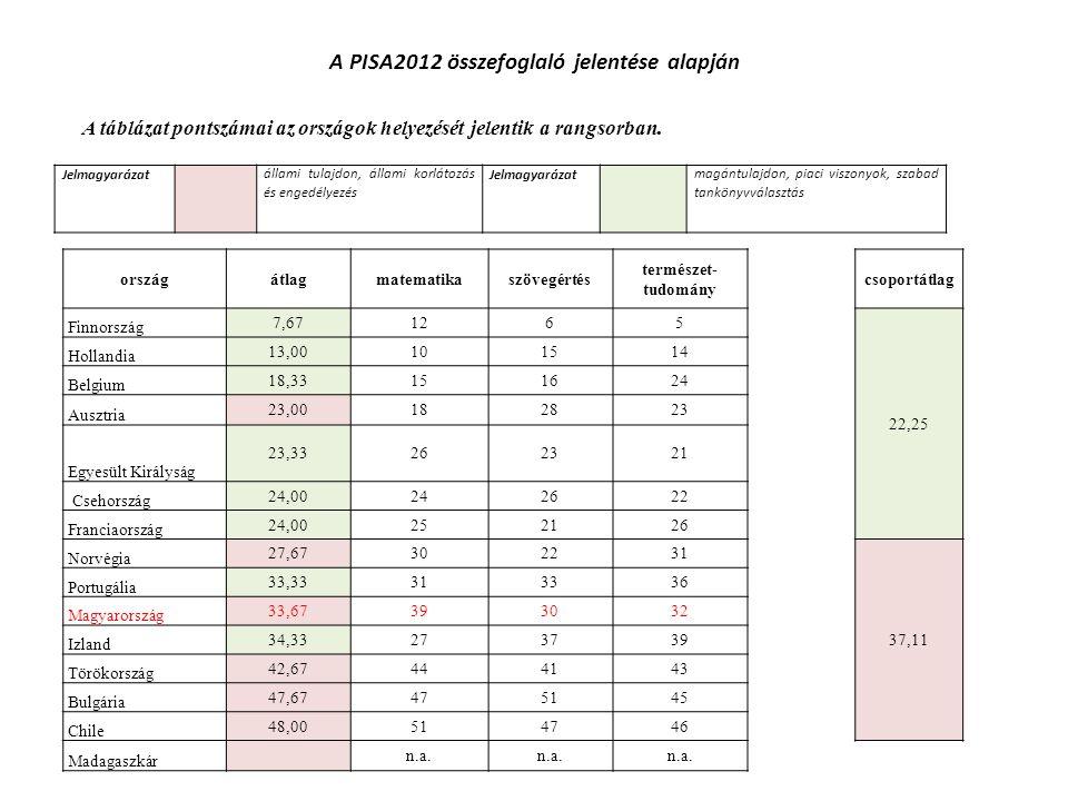 A PISA2012 összefoglaló jelentése alapján Jelmagyarázatállami tulajdon, állami korlátozás és engedélyezés Jelmagyarázatmagántulajdon, piaci viszonyok,