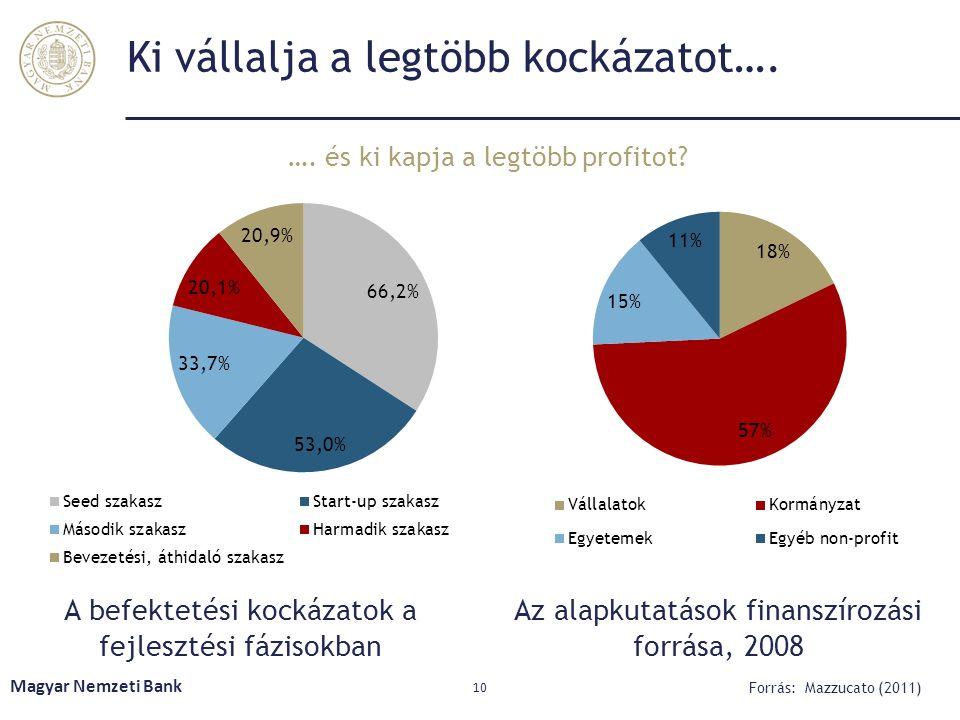 Ki vállalja a legtöbb kockázatot…. Magyar Nemzeti Bank 10 Forrás: Mazzucato (2011) Az alapkutatások finanszírozási forrása, 2008 A befektetési kockáza