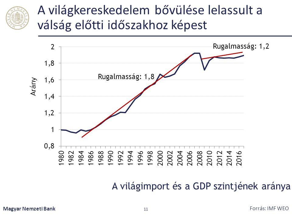 A világkereskedelem bővülése lelassult a válság előtti időszakhoz képest Magyar Nemzeti Bank 11 Forrás: IMF WEO A világimport és a GDP szintjének arán