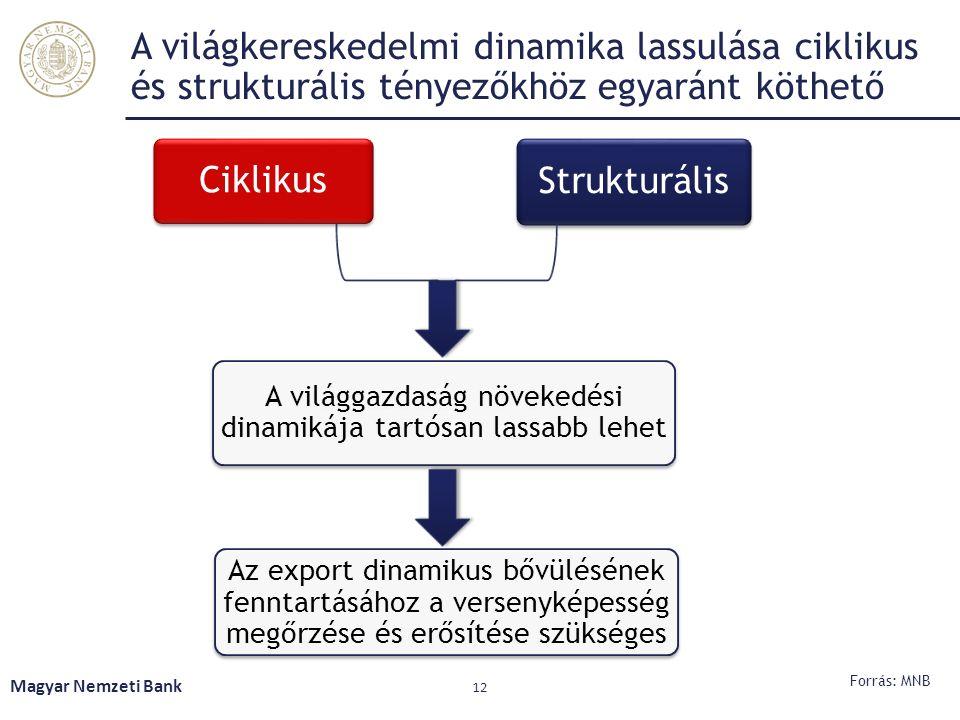 Magyar Nemzeti Bank 12 A világkereskedelmi dinamika lassulása ciklikus és strukturális tényezőkhöz egyaránt köthető Ciklikus Strukturális A világgazda