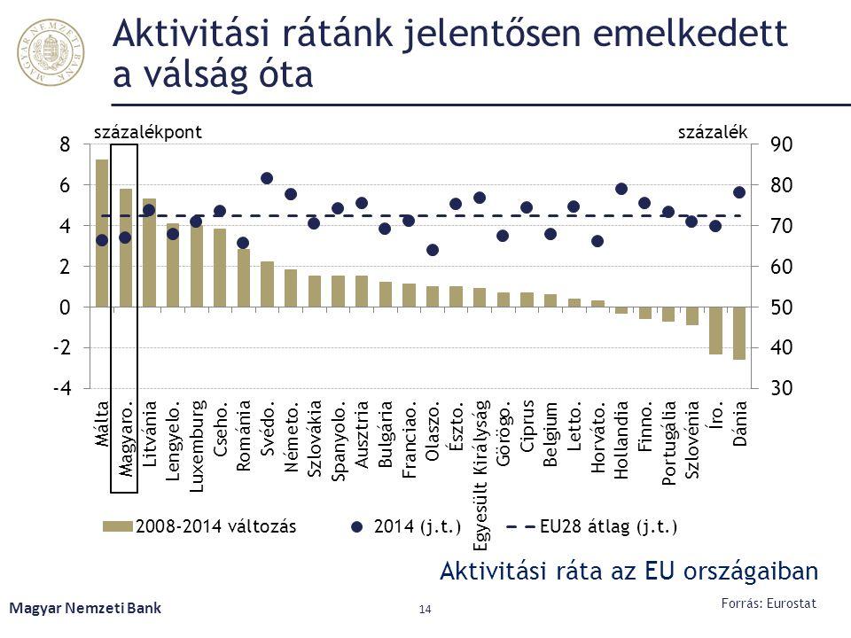 Aktivitási rátánk jelentősen emelkedett a válság óta Magyar Nemzeti Bank 14 Forrás: Eurostat Aktivitási ráta az EU országaiban