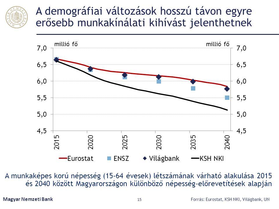 A demográfiai változások hosszú távon egyre erősebb munkakínálati kihívást jelenthetnek A munkaképes korú népesség (15-64 évesek) létszámának várható
