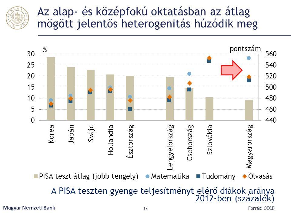 Az alap- és középfokú oktatásban az átlag mögött jelentős heterogenitás húzódik meg A PISA teszten gyenge teljesítményt elérő diákok aránya 2012-ben (