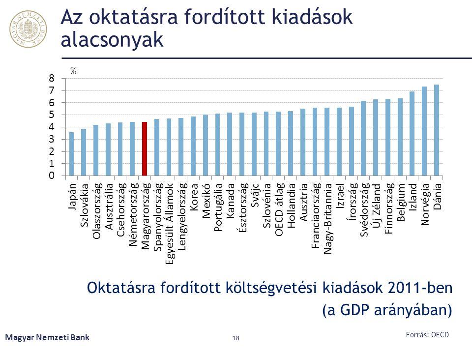 Az oktatásra fordított kiadások alacsonyak Oktatásra fordított költségvetési kiadások 2011-ben (a GDP arányában) Magyar Nemzeti Bank 18 Forrás: OECD