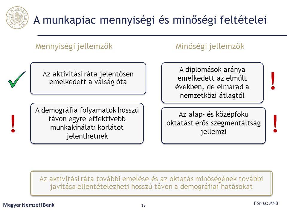 Magyar Nemzeti Bank 19 A munkapiac mennyiségi és minőségi feltételei Forrás: MNB Az aktivitási ráta jelentősen emelkedett a válság óta A demográfia fo