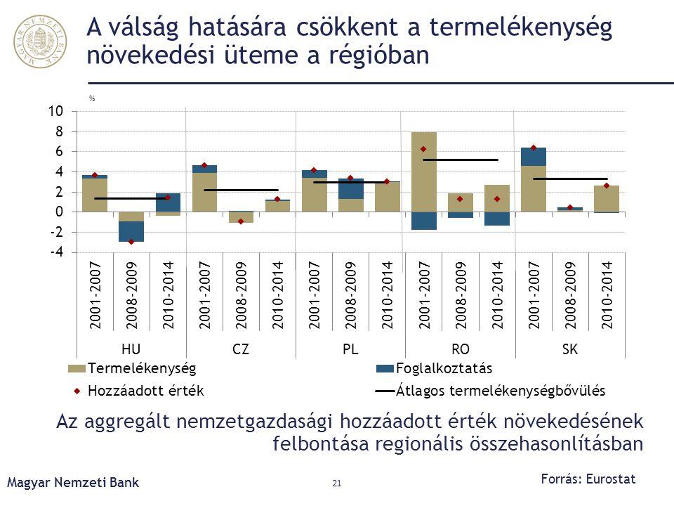 A válság hatására csökkent a termelékenység növekedési üteme a régióban Az aggregált nemzetgazdasági hozzáadott érték növekedésének felbontása regioná