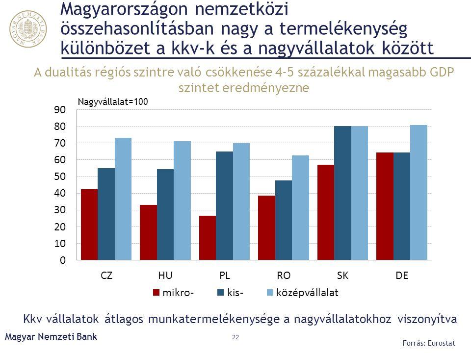 Magyarországon nemzetközi összehasonlításban nagy a termelékenység különbözet a kkv-k és a nagyvállalatok között Kkv vállalatok átlagos munkatermeléke