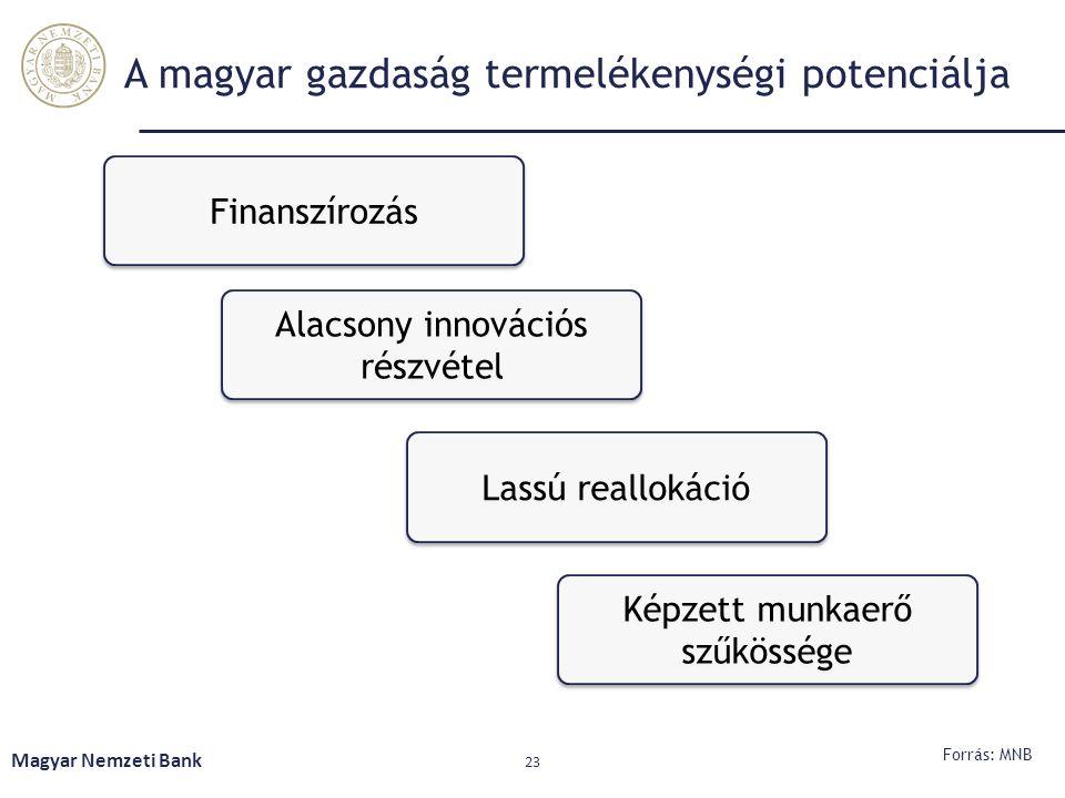 Magyar Nemzeti Bank 23 A magyar gazdaság termelékenységi potenciálja Forrás: MNB Finanszírozás Alacsony innovációs részvétel Lassú reallokáció Képzett