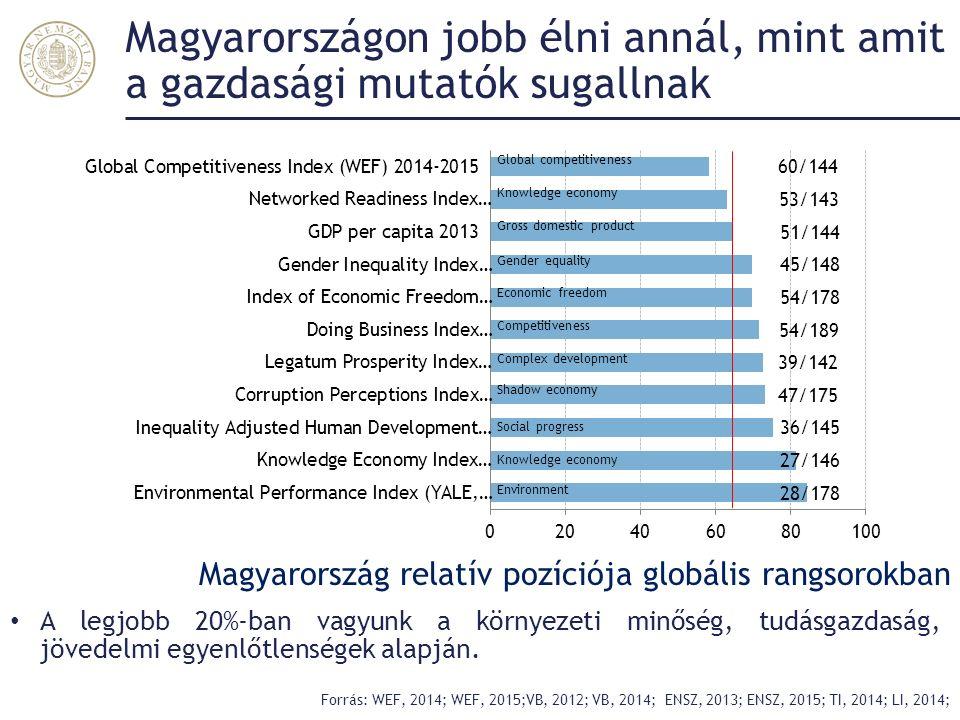 Magyarországon jobb élni annál, mint amit a gazdasági mutatók sugallnak Forrás: WEF, 2014; WEF, 2015;VB, 2012; VB, 2014; ENSZ, 2013; ENSZ, 2015; TI, 2