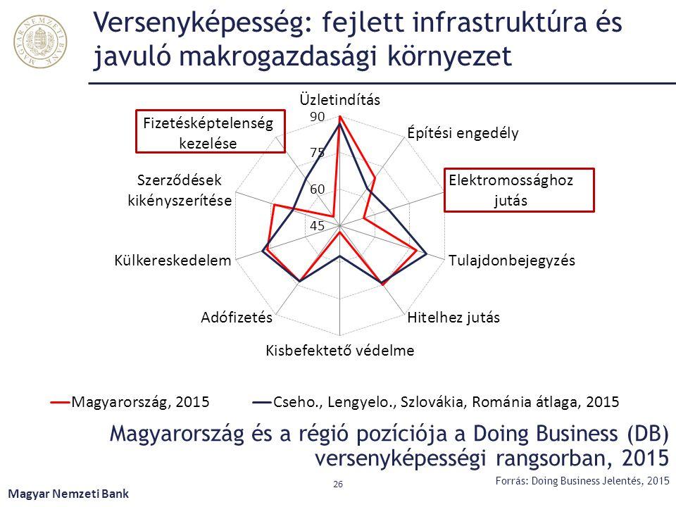 Magyarország és a régió pozíciója a Doing Business (DB) versenyképességi rangsorban, 2015 Magyar Nemzeti Bank 26 Versenyképesség: fejlett infrastruktú