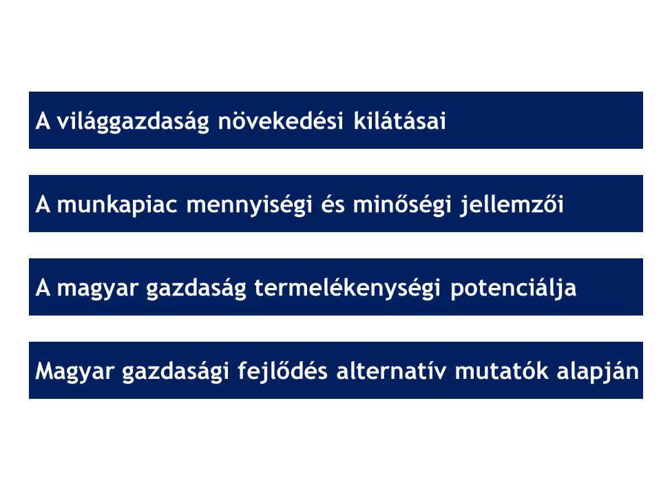 Magyarországon jobb élni annál, mint amit a gazdasági mutatók sugallnak Forrás: WEF, 2014; WEF, 2015;VB, 2012; VB, 2014; ENSZ, 2013; ENSZ, 2015; TI, 2014; LI, 2014; A legjobb 20%-ban vagyunk a környezeti minőség, tudásgazdaság, jövedelmi egyenlőtlenségek alapján.