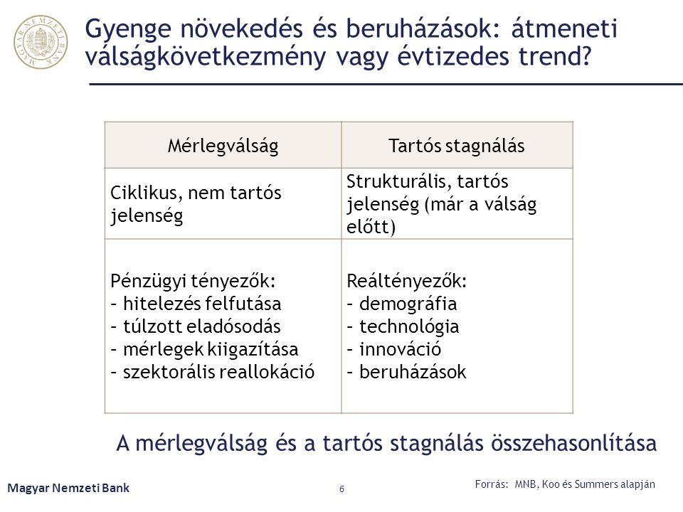 A termelékenység emelkedése szükséges a demográfiai trendek ellensúlyozásához Egy munkaórára jutó kibocsátás (százalékban) Magyar Nemzeti Bank 7 Forrás: BIS (2014) III.