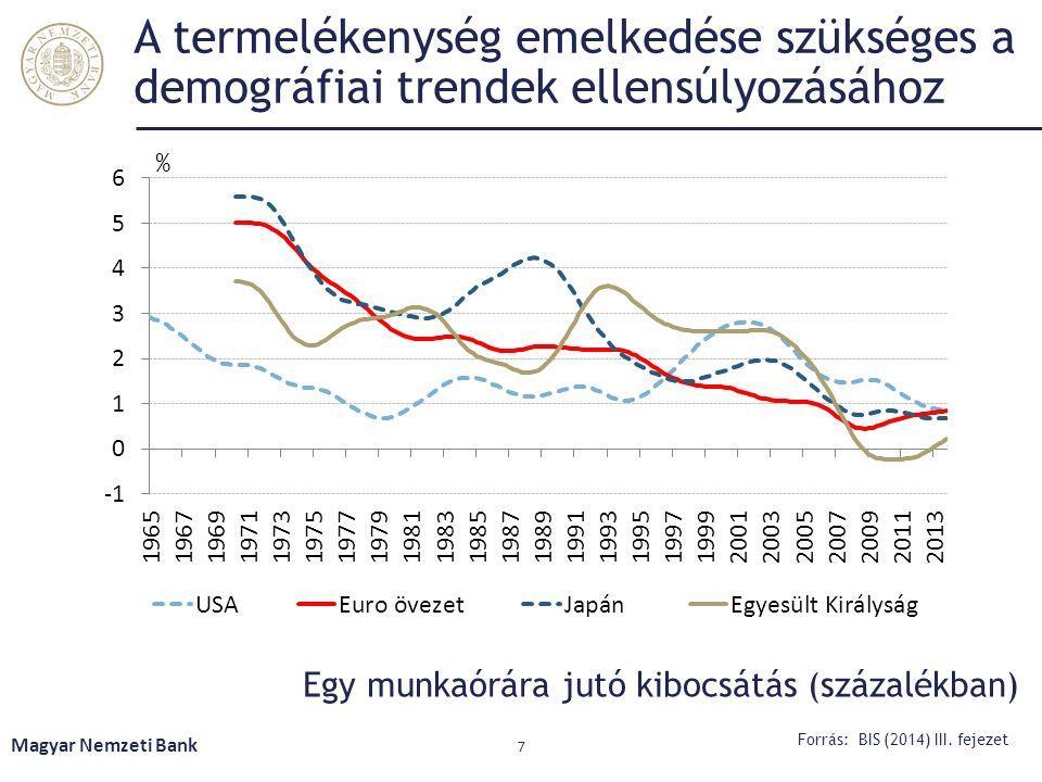 A termelékenység emelkedése szükséges a demográfiai trendek ellensúlyozásához Egy munkaórára jutó kibocsátás (százalékban) Magyar Nemzeti Bank 7 Forrá