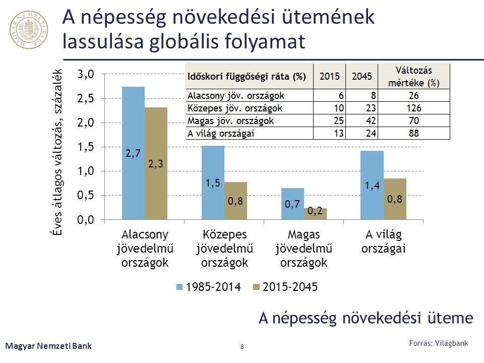 A népesség növekedési ütemének lassulása globális folyamat Magyar Nemzeti Bank 8 Forrás: Világbank A népesség növekedési üteme