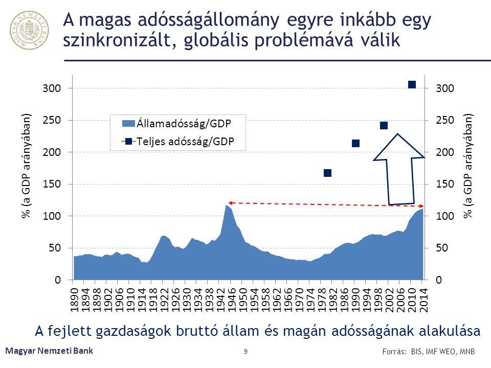 A magas adósságállomány egyre inkább egy szinkronizált, globális problémává válik Magyar Nemzeti Bank 9 A fejlett gazdaságok bruttó állam és magán adó