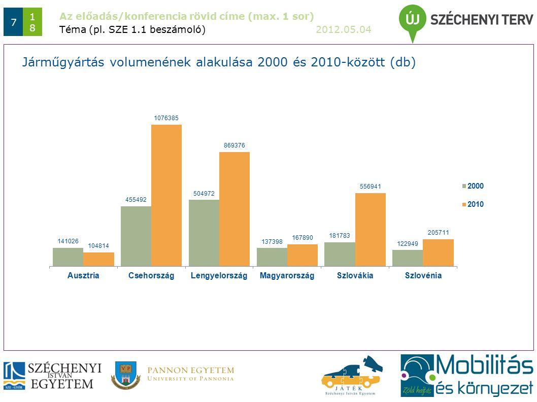 Az előadás/konferencia rövid címe (max. 1 sor) 2012.05.04 7 1818 Téma (pl.