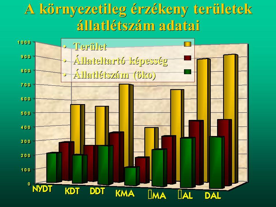 A tartási és takarmányozási feltételeink kihasználási lehetőségei év gyepterület (ha) állateltartó képesség n=1,4 ha állati termékek húsegyen- értékben 1000 kg Ökoarány % Változás 1000 kgöko% 19961.148.3001.607.62040.200~0,05 20001.048.5001.467.90036.697~0,1-3.052+0,05 2010~1.298.5001.817.90045.447 ~10 ~40.