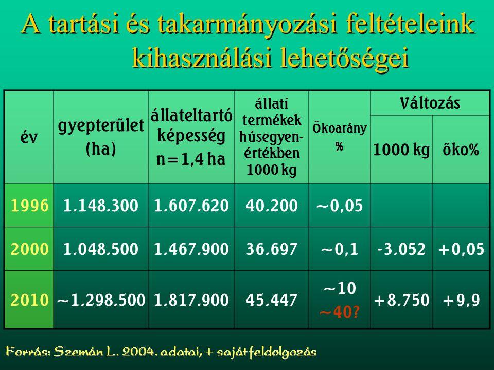 A tartási és takarmányozási feltételeink kihasználási lehetőségei év gyepterület (ha) állateltartó képesség n=1,4 ha állati termékek húsegyen- értékbe