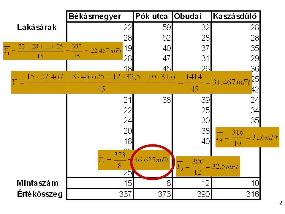 Gazdaságstatisztika, 2015 Példa Első feladatunk az, hogy határozzuk meg és hasonlítsuk össze egymással az egyes részsokaságokba tartozó lakások átlago